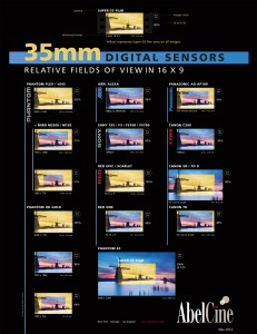 Digital Film Sensor Comparision