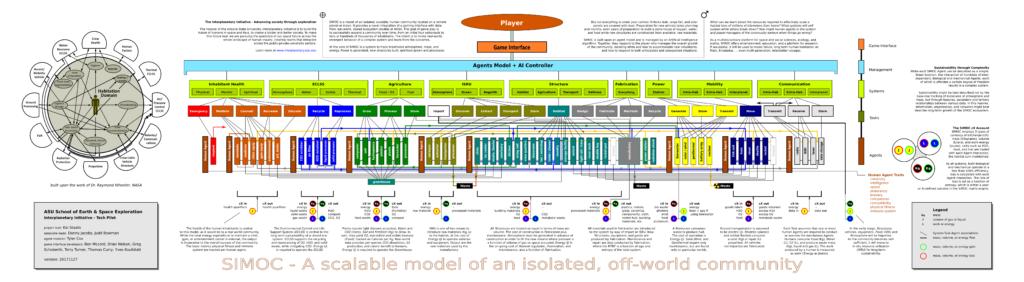 SIMOC Agent Based Model